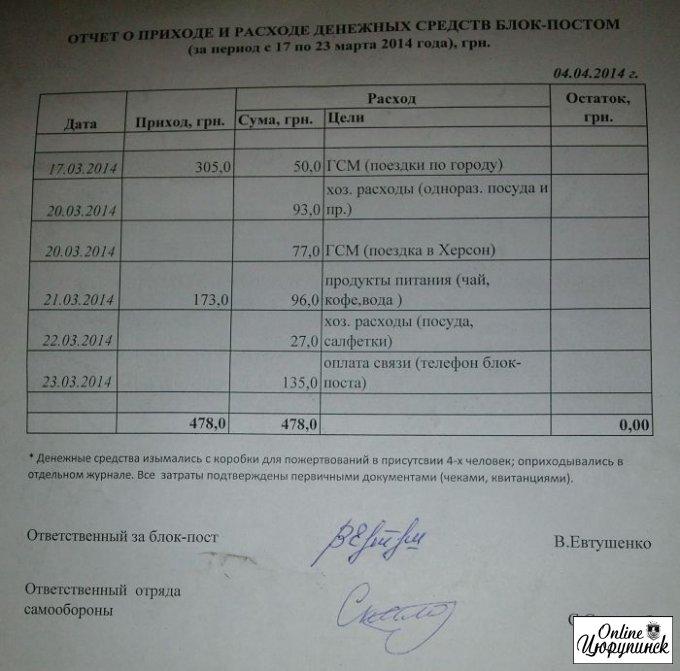 Ответственные за блок-пост в Цюрупинске прислали финансовый отчет о своей деятельности
