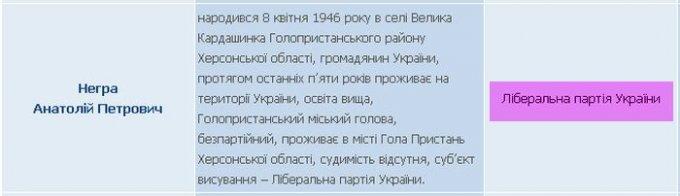 Почему я не буду голосовать за Анатолия Негру (фото)