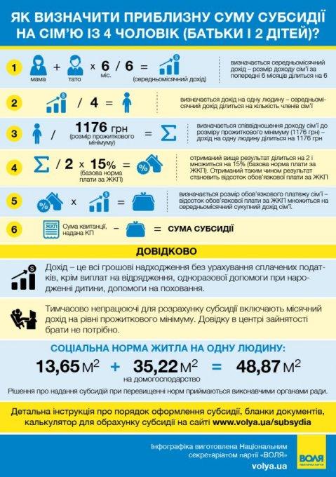 Щодо відсутності інформації у населення про оформлення субсидій