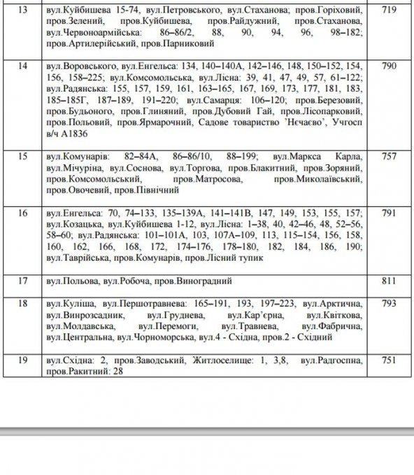 Відомості про утворення територіальних виборчих округів з виборів депутатів місцевих рад у Цюрупинську