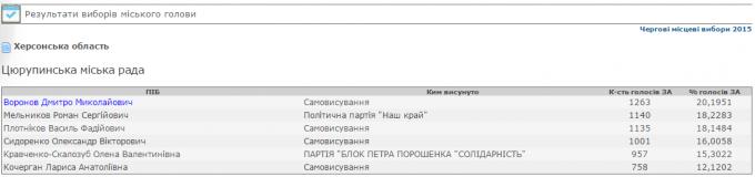 ЦИК официально проинформировала о занятии вакансии председателя Цюрупинкого городского совета