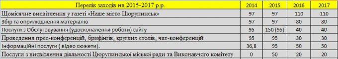 """Очередная информационная ересь цюрупинских """"недомеров"""""""