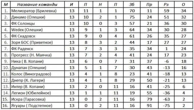 Результаты 13-го тура, турнирная таблица и расписание 14-го