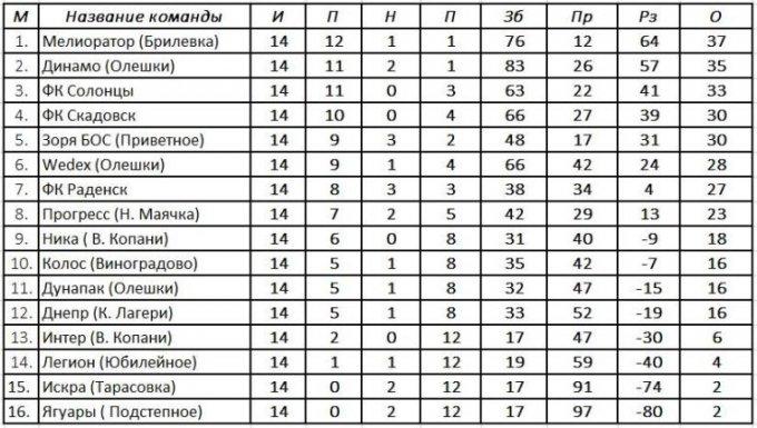 Результаты 14-го тура, турнирная таблица и расписание 15-го