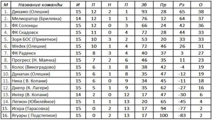 Результаты 15-го тура и турнирная таблица