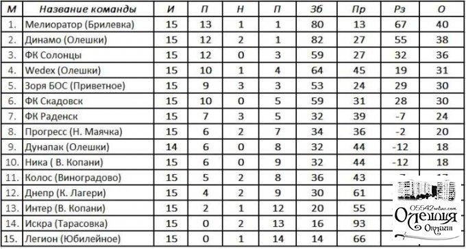 Результаты, таблица после 16 тура с учетом показателей в играх с Ягуарами, и расписание 17-го тура