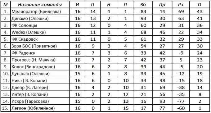 Результаты 17-го тура, турнирная таблица и расписание 18-го тура
