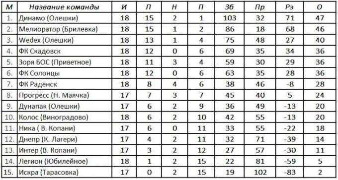 Результаты 19-го тура, турнирная таблица и расписание 20-го тура