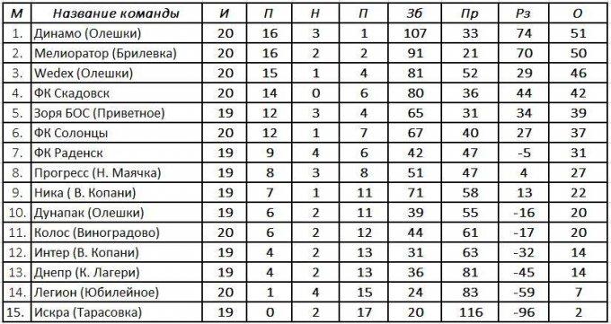 Результаты 21-го тура, турнирная таблица и расписание 22-го