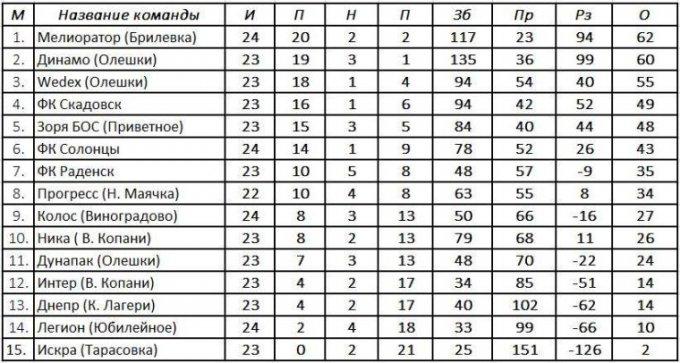 Результаты 25-го тура, турнирная таблица и расписание 26-го тура