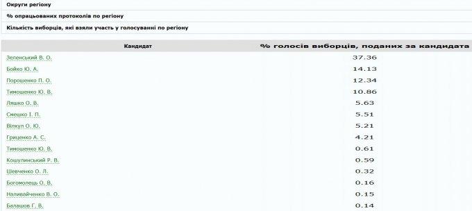 Как проголосовала Херсонщина - обработано более 54 процентов протоколов