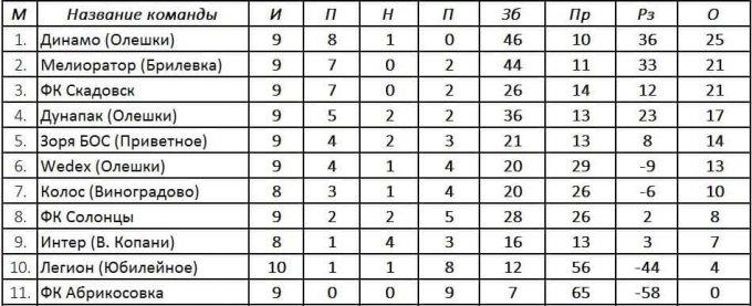 Результаты десятого тура, турнирная таблица и расписание одинадцатого  тура