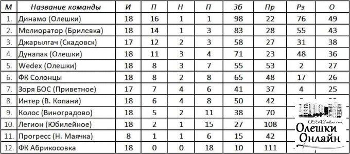 Турнірна таблиця Чемпіонату Олешківського району