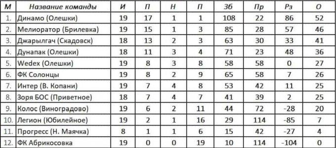 Результати 19-го туру та турнірна таблиця Чемпіонату Олешківського району