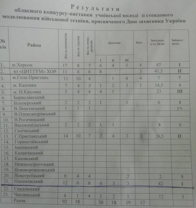 Вихованці Олешківської СЮТ посіли І місце в області