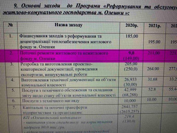 В Олешковских общежитиях уже горят электрощитовые