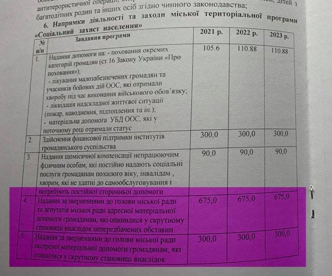 Политическая коррупция и самопиар за деньги налогоплательщиков в Олешках