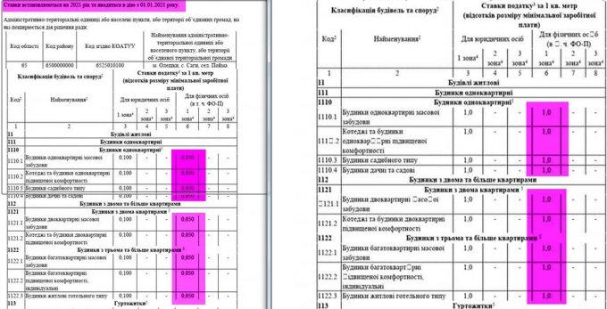 В Олешках в разы хотят поднять местные налоги