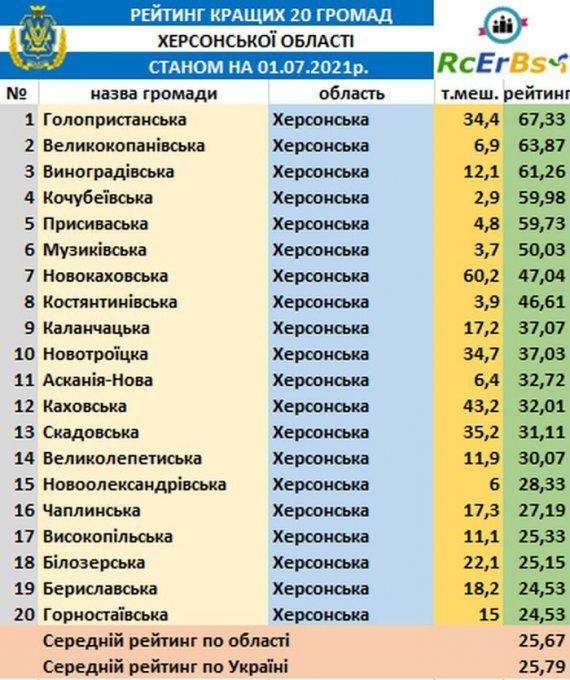 На каком месте Олешковская ОТГ в рейтинге громад Херсонщины